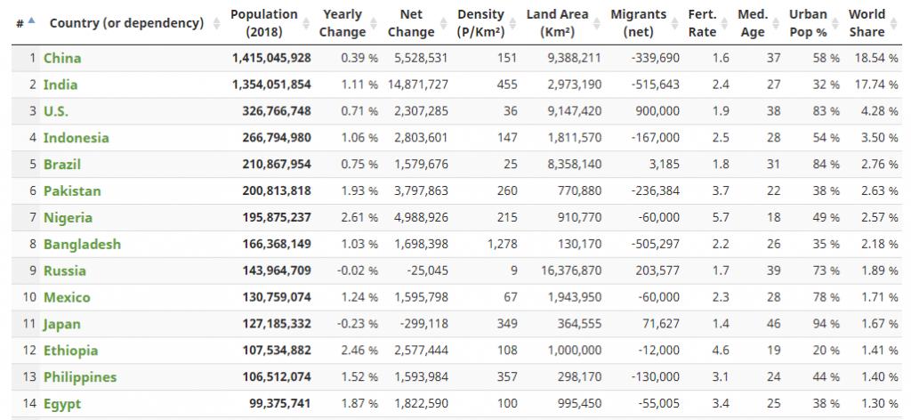 Népesség országonként