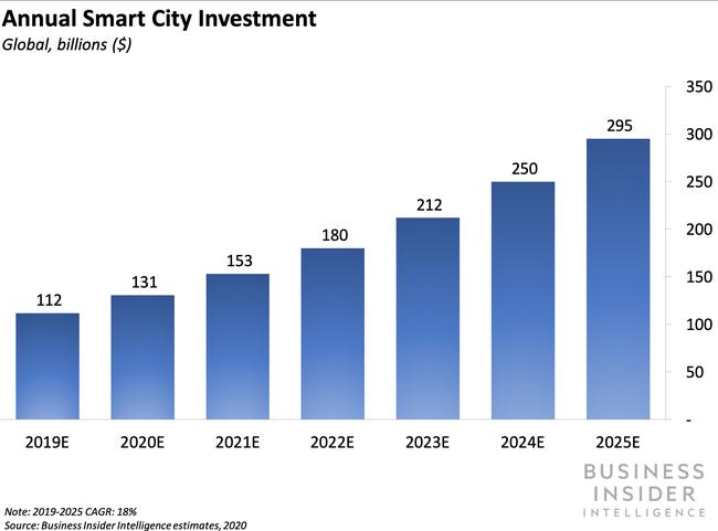 Annual Smart City Invertment