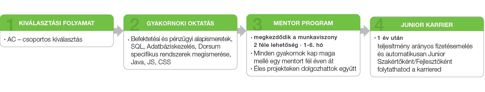 Dorsum - Pályakezdő program